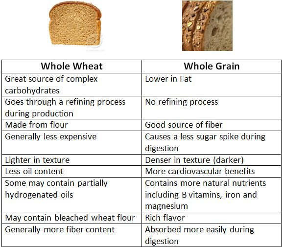 nutritional composition of wheat flour pdf